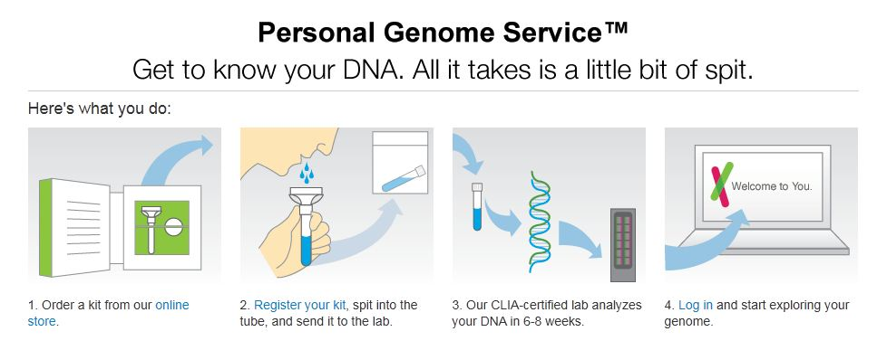 23andMe-DNA-Test-Process1
