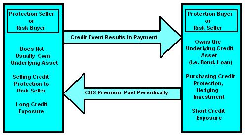 CDS payments