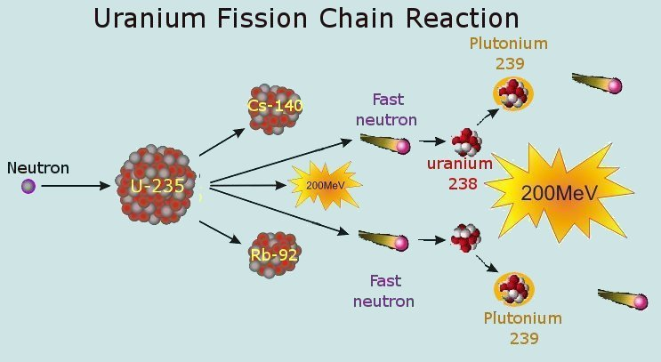 diagram of fission reaction thorium vs uranium #3