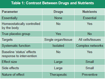 drugs-nutrient contrast