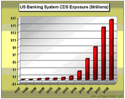 Banking system cds exposure
