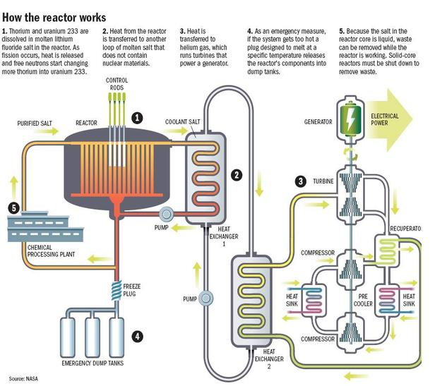 thorium the best alternative energy essay Essays & papers nuclear power: for or against we will write a cheap essay sample on nuclear power: for or against a thorium based reactor is the logical.