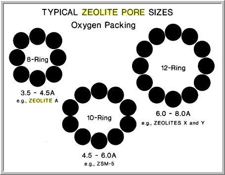 Zeolite review 2011